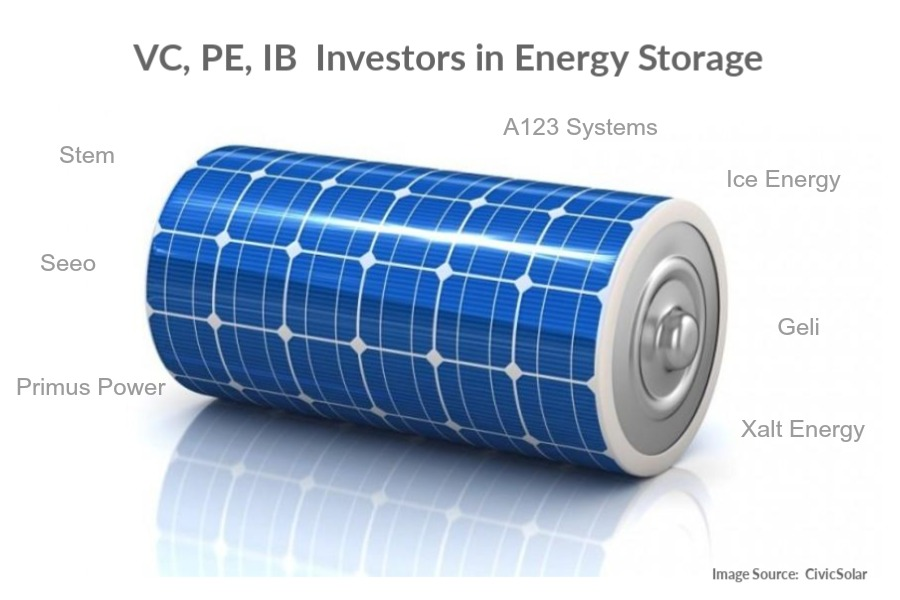 Investors in energy storage companies in the renewable energy