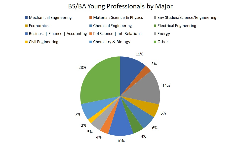 Renewable energy career data analysis: degrees, industries
