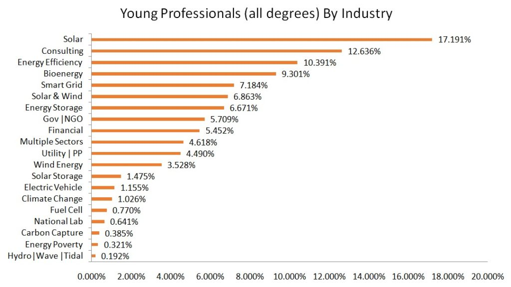 renewable energy careers by industry